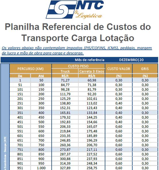 Planilhas Referenciais de Custos NTC - Carga Lotação   Dez/20