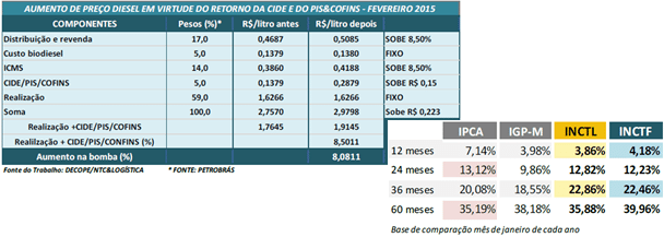 conet&intersindial | Informe Tecnico | jan/15