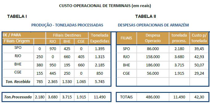 Despesas administrativas e custo de terminais