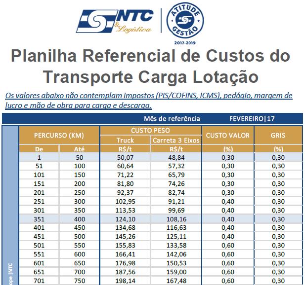 Planilhas Referenciais de Custos NTC - Carga Lotação
